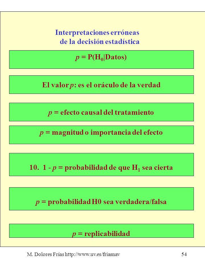 M. Dolores Frías http://www.uv.es/friasnav54 Interpretaciones erróneas de la decisión estadística p = P(H 0 |Datos) p = efecto causal del tratamiento