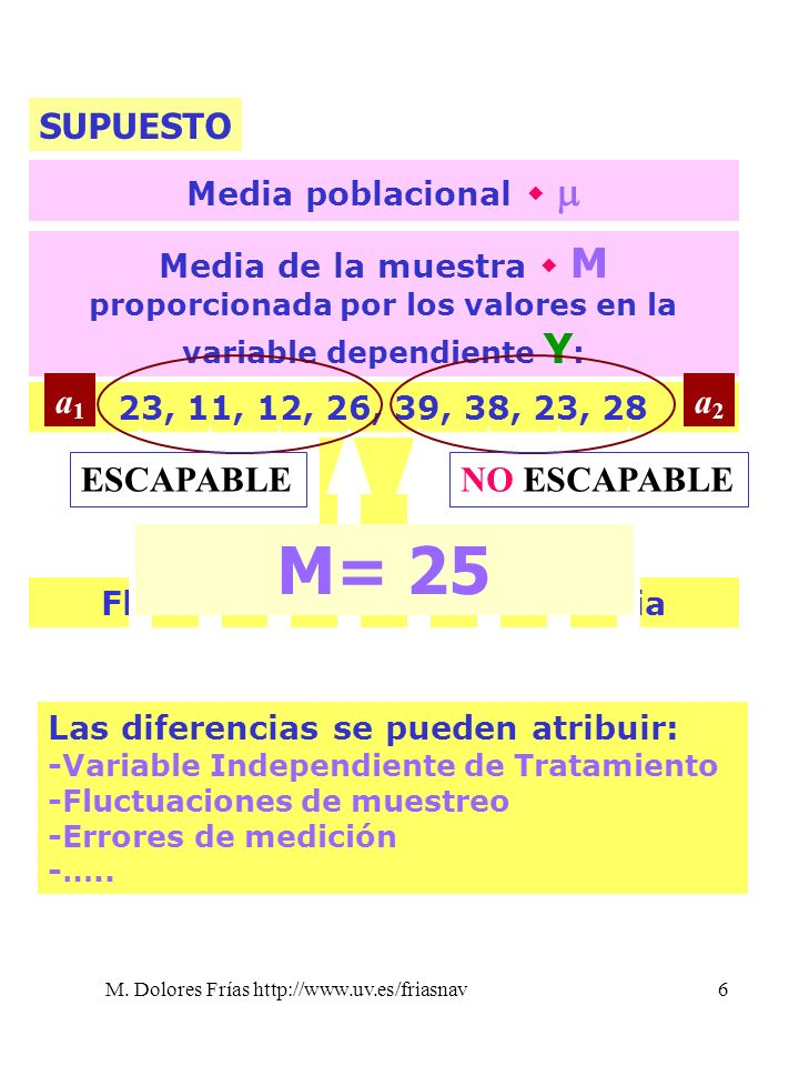 M. Dolores Frías http://www.uv.es/friasnav6 Media poblacional Media de la muestra M proporcionada por los valores en la variable dependiente Y : 23, 1