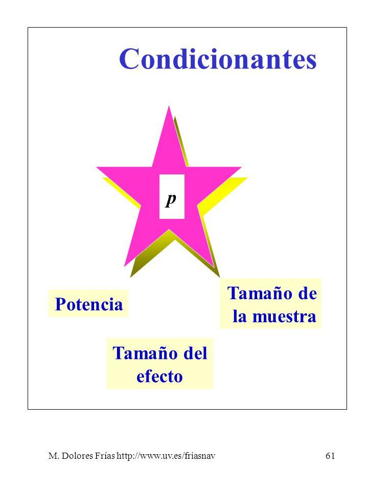 M. Dolores Frías http://www.uv.es/friasnav61 Condicionantes p Potencia Tamaño del efecto Tamaño de la muestra