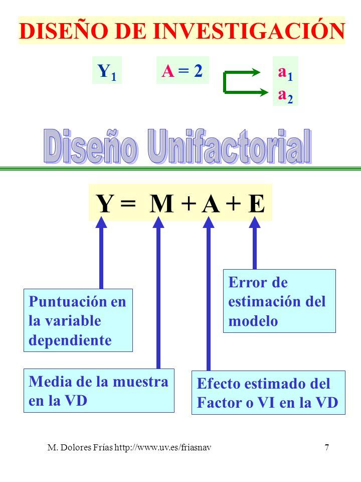 M. Dolores Frías http://www.uv.es/friasnav7 DISEÑO DE INVESTIGACIÓN Y1Y1 A = 2a1a2a1a2 Y = M + A + E Efecto estimado del Factor o VI en la VD Puntuaci