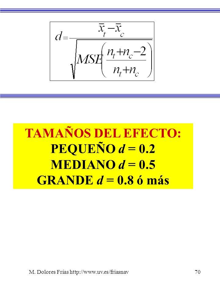 M. Dolores Frías http://www.uv.es/friasnav70 TAMAÑOS DEL EFECTO: PEQUEÑO d = 0.2 MEDIANO d = 0.5 GRANDE d = 0.8 ó más