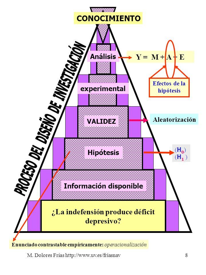 M. Dolores Frías http://www.uv.es/friasnav8 ¿La indefensión produce déficit depresivo? Información disponible Hipótesis VALIDEZ experimental Análisis