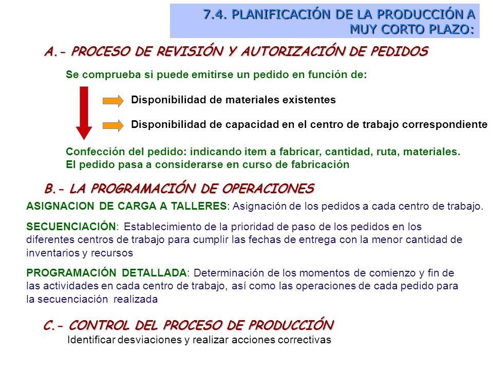 A.- PROCESO DE REVISIÓN Y AUTORIZACIÓN DE PEDIDOS Se comprueba si puede emitirse un pedido en función de: Disponibilidad de materiales existentes Disp