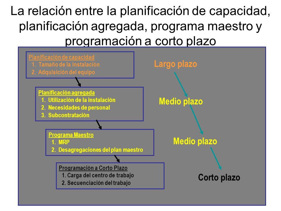 La relación entre la planificación de capacidad, planificación agregada, programa maestro y programación a corto plazo Planificación de capacidad 1. T