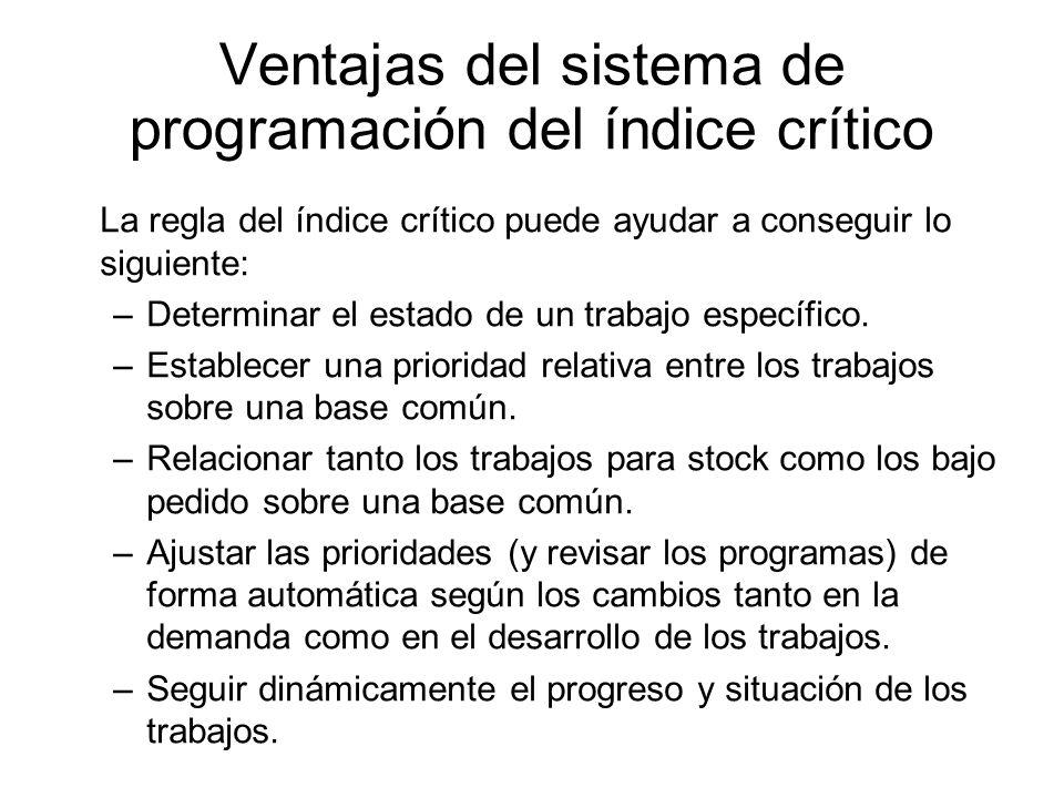 Ventajas del sistema de programación del índice crítico La regla del índice crítico puede ayudar a conseguir lo siguiente: –Determinar el estado de un