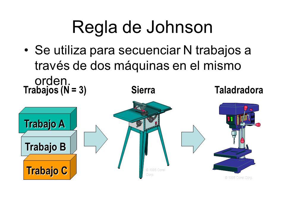 Se utiliza para secuenciar N trabajos a través de dos máquinas en el mismo orden. © 1995 Corel Corp. SierraTaladradora Trabajo A Trabajo B Trabajo C T