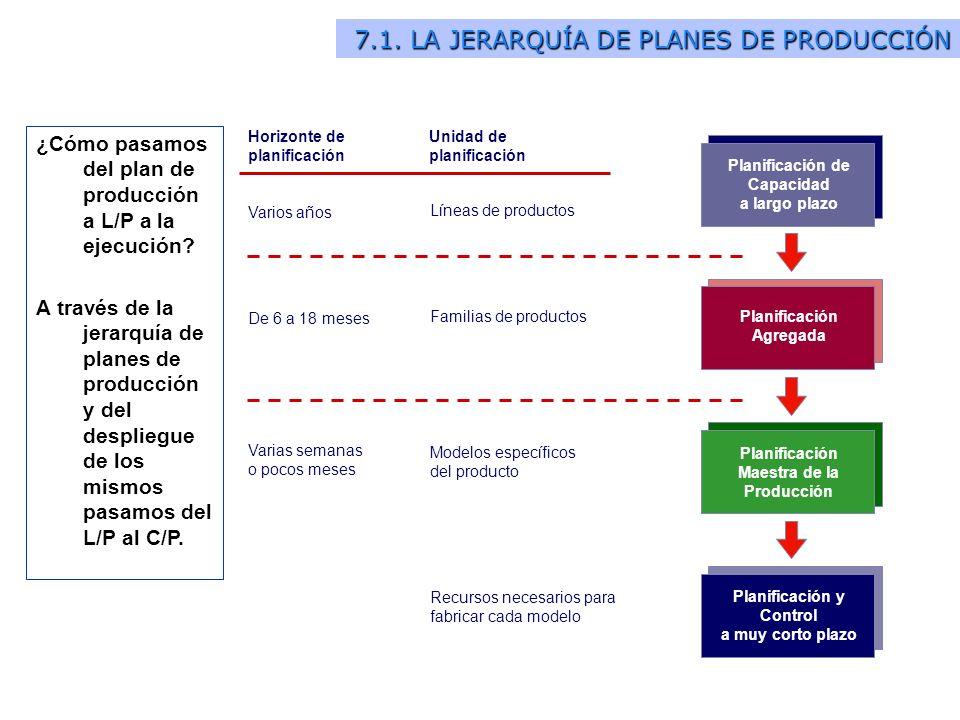 7.1. LA JERARQUÍA DE PLANES DE PRODUCCIÓN Planificación de Capacidad a largo plazo Planificación y Control a muy corto plazo Planificación Maestra de