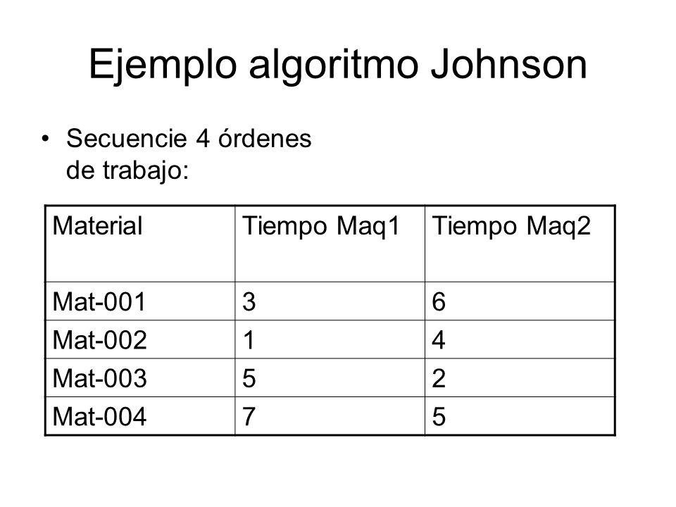Ejemplo algoritmo Johnson Secuencie 4 órdenes de trabajo: MaterialTiempo Maq1Tiempo Maq2 Mat-00136 Mat-00214 Mat-00352 Mat-00475