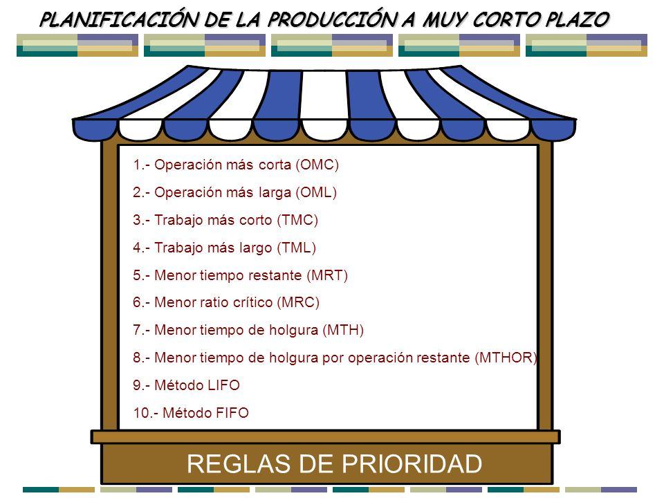 PLANIFICACIÓN DE LA PRODUCCIÓN A MUY CORTO PLAZO 1.- Operación más corta (OMC) 2.- Operación más larga (OML) 3.- Trabajo más corto (TMC) 4.- Trabajo m