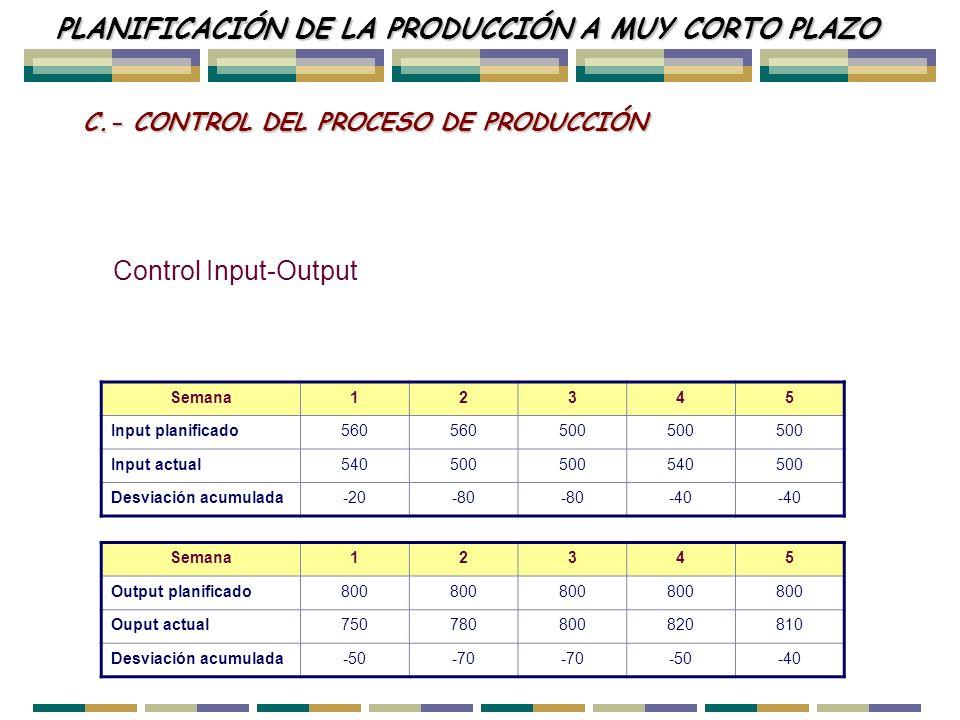 Semana12345 Input planificado560 500 Input actual540500 540500 Desviación acumulada-20-80 -40 Semana12345 Output planificado800 Ouput actual7507808008