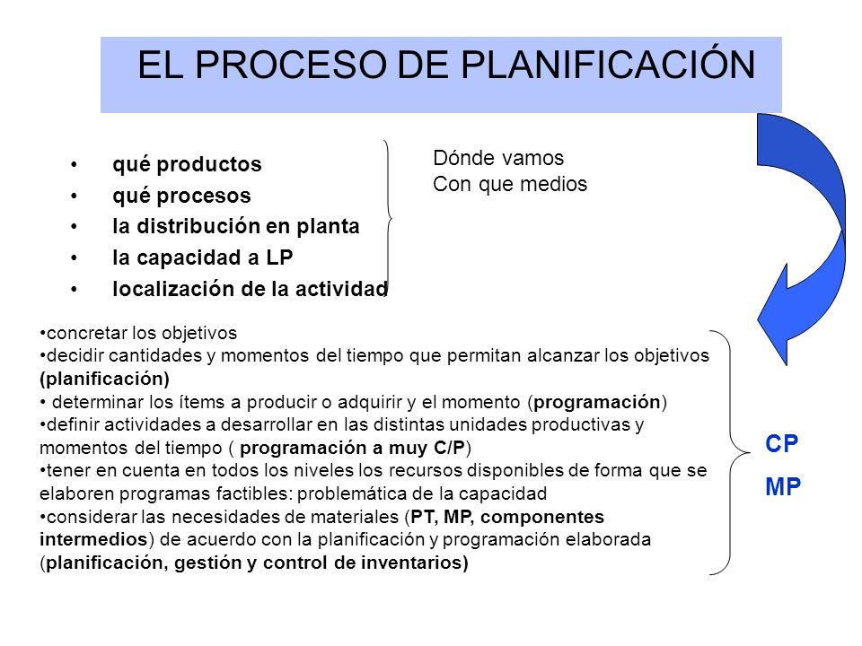 EL PROCESO DE PLANIFICACIÓN qué productos qué procesos la distribución en planta la capacidad a LP localización de la actividad Dónde vamos Con que me