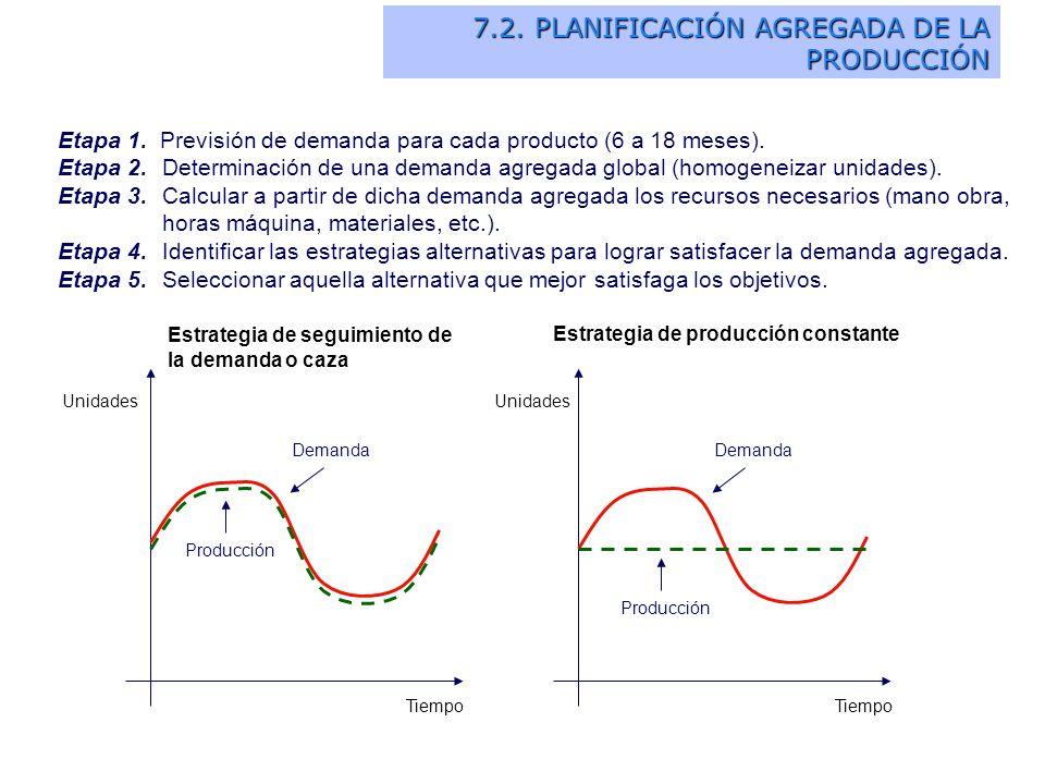 Etapa 1. Previsión de demanda para cada producto (6 a 18 meses). Etapa 2.Determinación de una demanda agregada global (homogeneizar unidades). Etapa 3