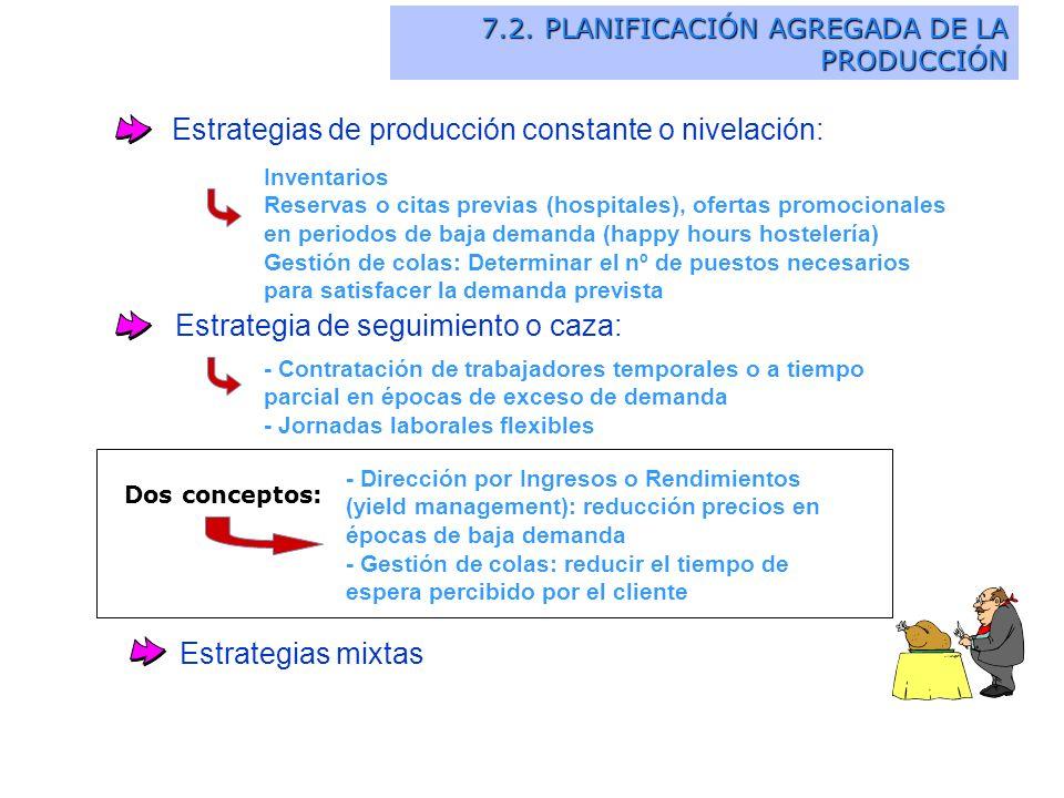 Estrategias de producción constante o nivelación: Inventarios Reservas o citas previas (hospitales), ofertas promocionales en periodos de baja demanda