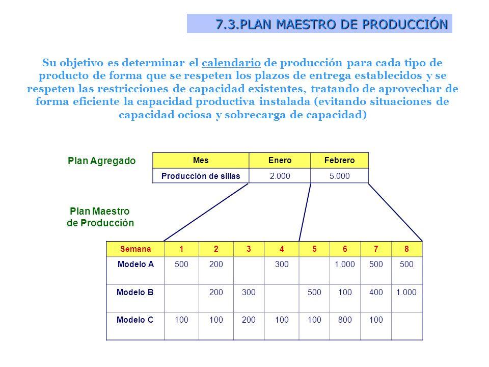 7.3.PLAN MAESTRO DE PRODUCCIÓN Su objetivo es determinar el calendario de producción para cada tipo de producto de forma que se respeten los plazos de