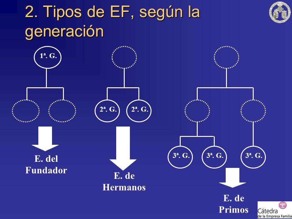 2. Tipos de EF, según la generación 1ª. G. 2ª. G. 3ª. G. E. del Fundador E. de Hermanos E. de Primos