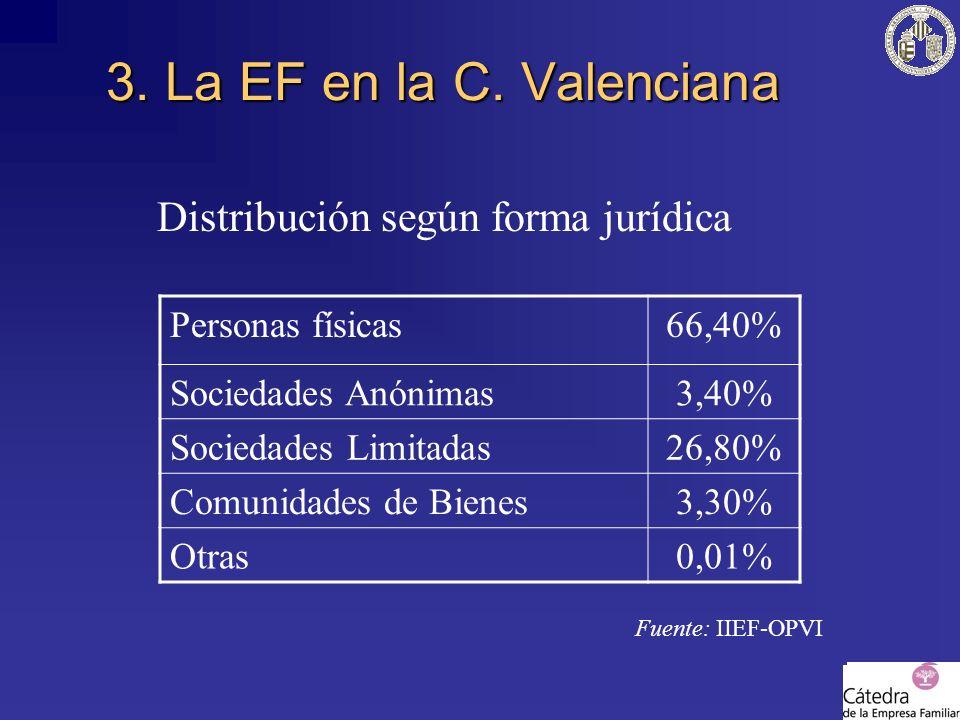 Distribución según forma jurídica Fuente: IIEF-OPVI 3. La EF en la C. Valenciana Personas físicas66,40% Sociedades Anónimas3,40% Sociedades Limitadas2