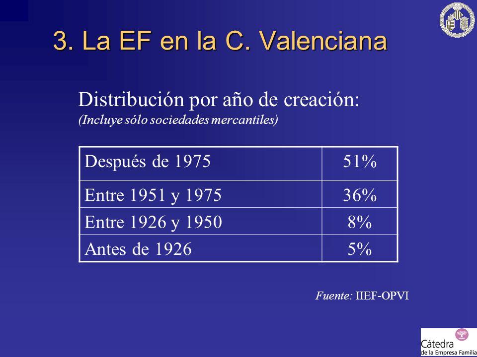 Distribución por año de creación: (Incluye sólo sociedades mercantiles) Fuente: IIEF-OPVI 3. La EF en la C. Valenciana Después de 197551% Entre 1951 y