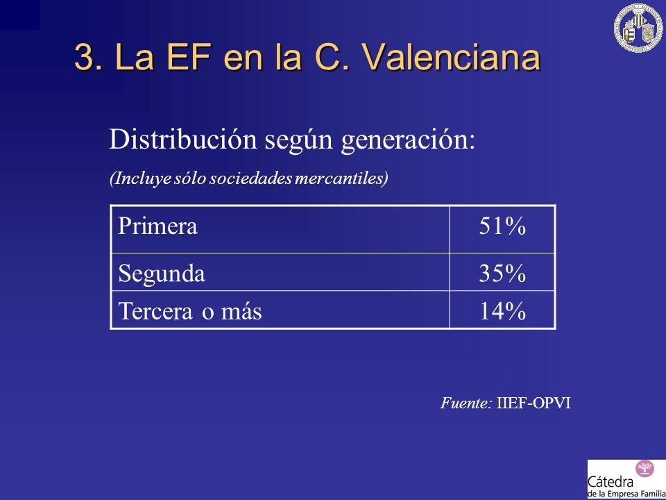 Distribución según generación: (Incluye sólo sociedades mercantiles) Fuente: IIEF-OPVI 3. La EF en la C. Valenciana Primera51% Segunda35% Tercera o má