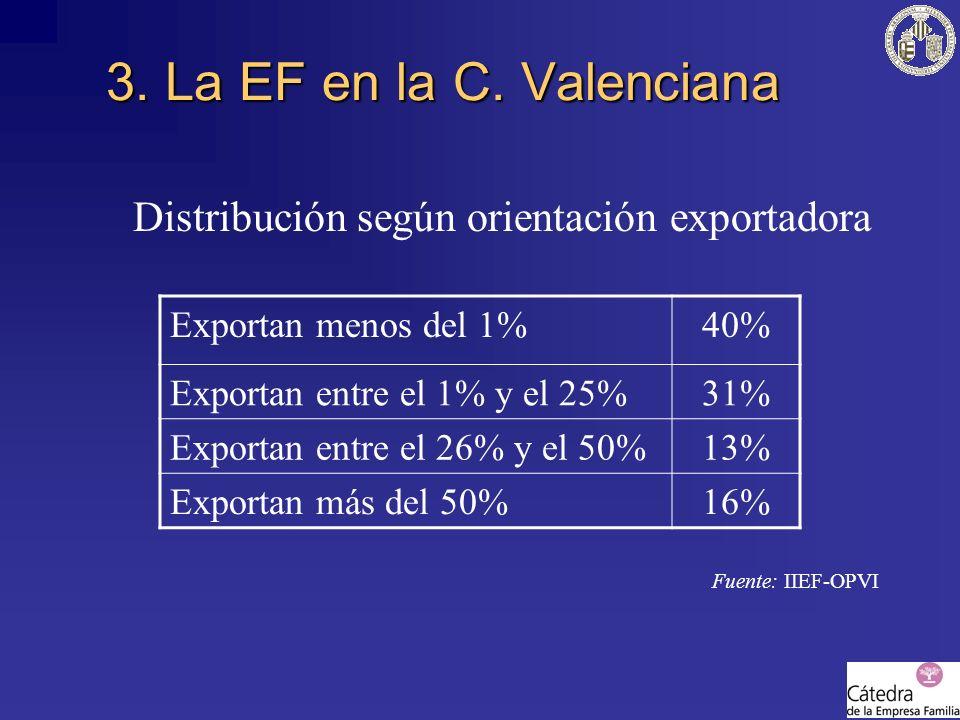 Distribución según orientación exportadora Fuente: IIEF-OPVI 3. La EF en la C. Valenciana Exportan menos del 1%40% Exportan entre el 1% y el 25%31% Ex