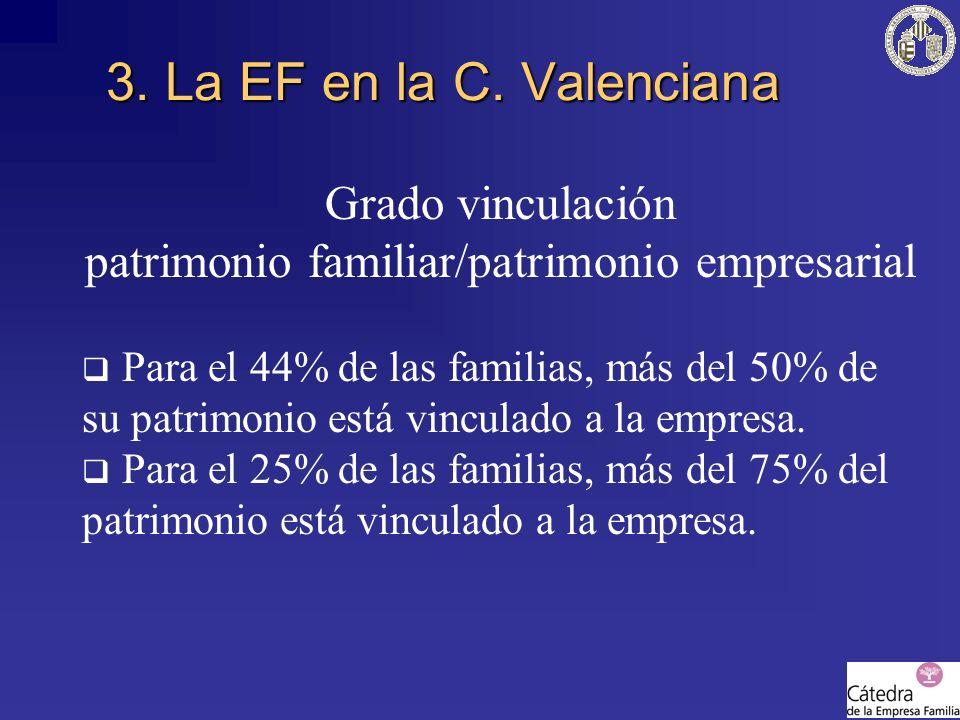 Grado vinculación patrimonio familiar/patrimonio empresarial Para el 44% de las familias, más del 50% de su patrimonio está vinculado a la empresa. Pa