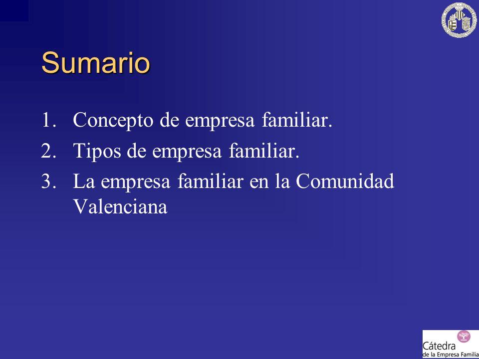 Sumario 1.Concepto de empresa familiar. 2.Tipos de empresa familiar. 3.La empresa familiar en la Comunidad Valenciana