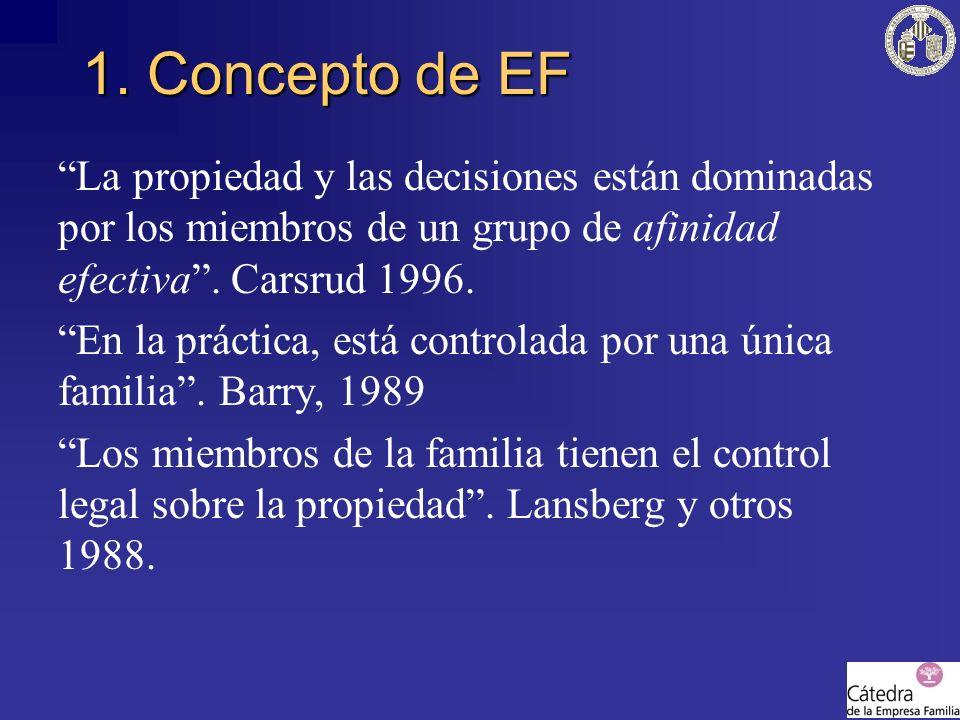 1. Concepto de EF La propiedad y las decisiones están dominadas por los miembros de un grupo de afinidad efectiva. Carsrud 1996. En la práctica, está