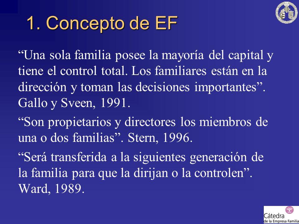 1. Concepto de EF Una sola familia posee la mayoría del capital y tiene el control total. Los familiares están en la dirección y toman las decisiones