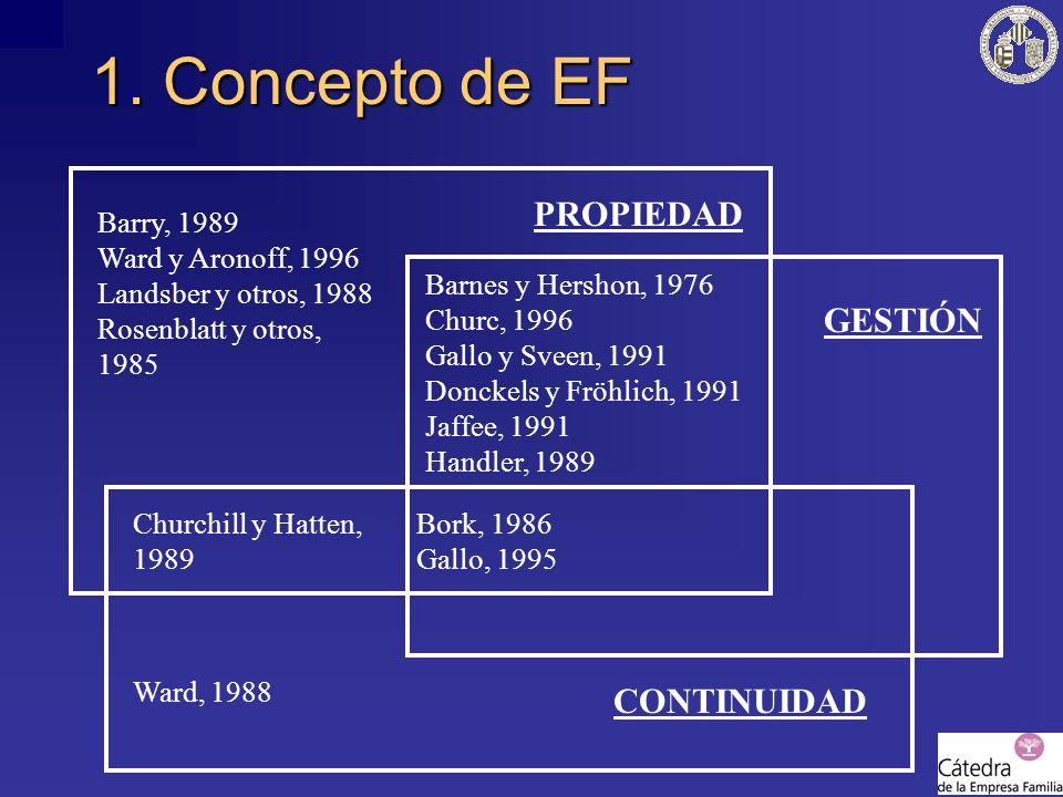 1. Concepto de EF Barry, 1989 Ward y Aronoff, 1996 Landsber y otros, 1988 Rosenblatt y otros, 1985 Barnes y Hershon, 1976 Churc, 1996 Gallo y Sveen, 1