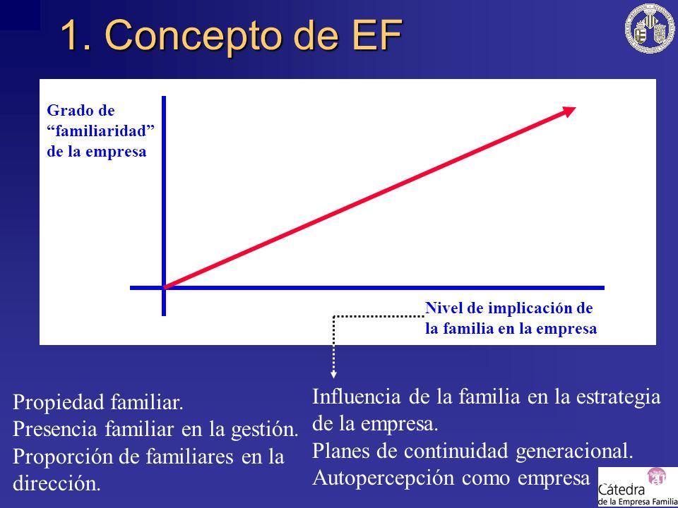 1. Concepto de EF Nivel de implicación de la familia en la empresa Grado de familiaridad de la empresa Propiedad familiar. Presencia familiar en la ge