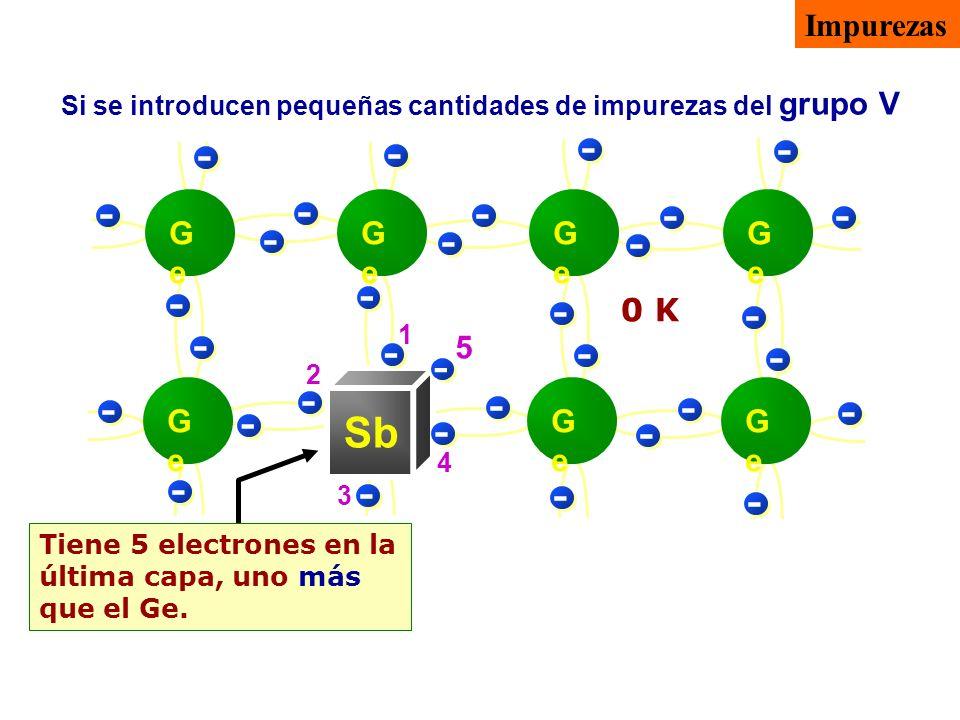 Tiene 5 electrones en la última capa, uno más que el Ge. Si se introducen pequeñas cantidades de impurezas del grupo V - - - -- - - - - - - - - - - -