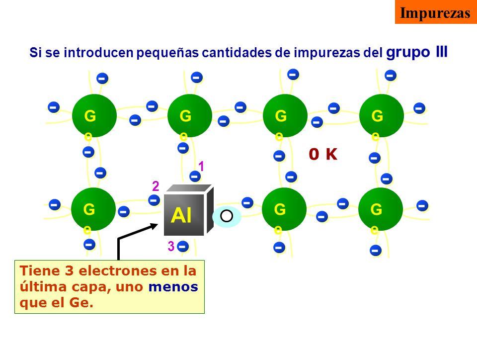 Tiene 3 electrones en la última capa, uno menos que el Ge. Si se introducen pequeñas cantidades de impurezas del grupo III 0 K - - - -- - - - - - - -