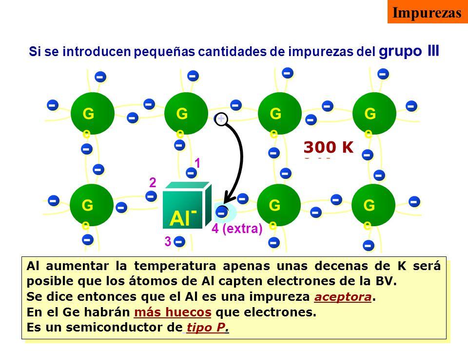 Si se introducen pequeñas cantidades de impurezas del grupo III 0 K - - - -- - - - - - - - - - - - - - - - - - - - - - GeGe GeGe GeGe GeGe GeGe GeGe G