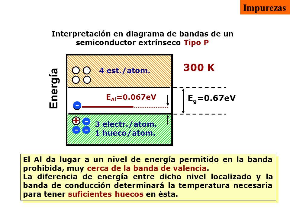 Energía E g =0.67eV 4 electr./atom. 0 huecos/atom. 4 est./atom. E Al =0.067eV - - - - 0 K + - 3 electr./atom. 1 hueco/atom. 300 K El Al da lugar a un