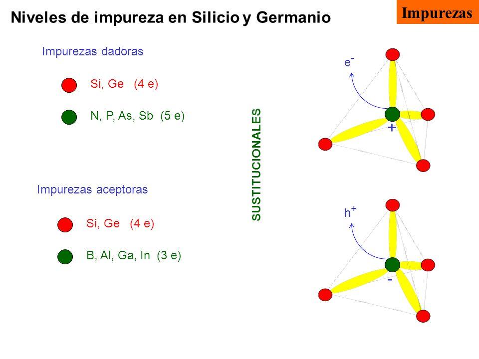 Niveles de impureza en Silicio y Germanio Impurezas dadoras Impurezas aceptoras e-e- + Si, Ge (4 e) N, P, As, Sb (5 e) Si, Ge (4 e) B, Al, Ga, In (3 e