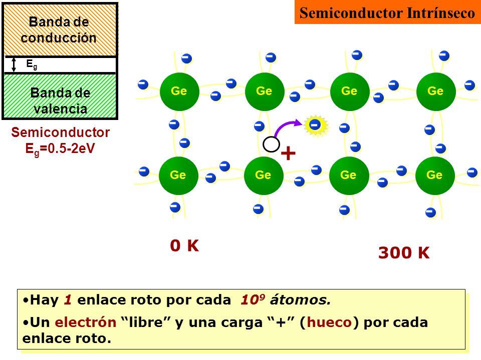 Semiconductor E g =0.5-2eV EgEg Banda de valencia Banda de conducción - - - - - - - - - - - - - - - - - - - - - - - - - - - - Ge - - - - 0 K - + 300 K