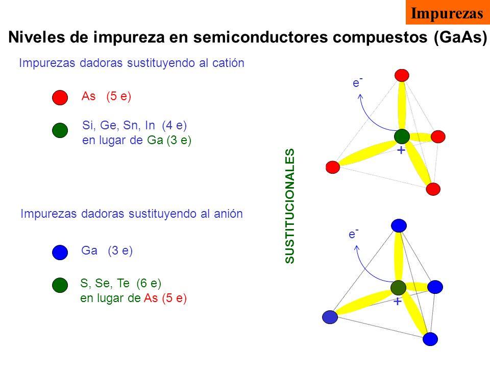 Niveles de impureza en semiconductores compuestos (GaAs) SUSTITUCIONALES Impurezas dadoras sustituyendo al catión Impurezas dadoras sustituyendo al an