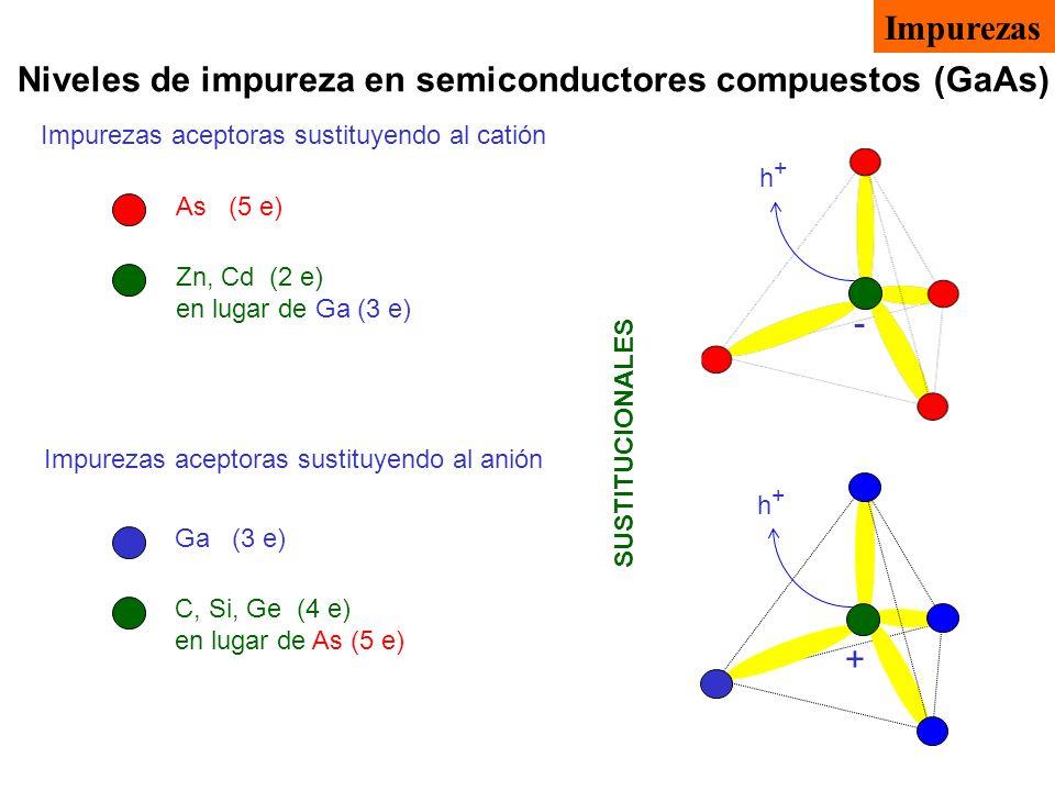 Niveles de impureza en semiconductores compuestos (GaAs) SUSTITUCIONALES Impurezas aceptoras sustituyendo al catión Impurezas aceptoras sustituyendo a