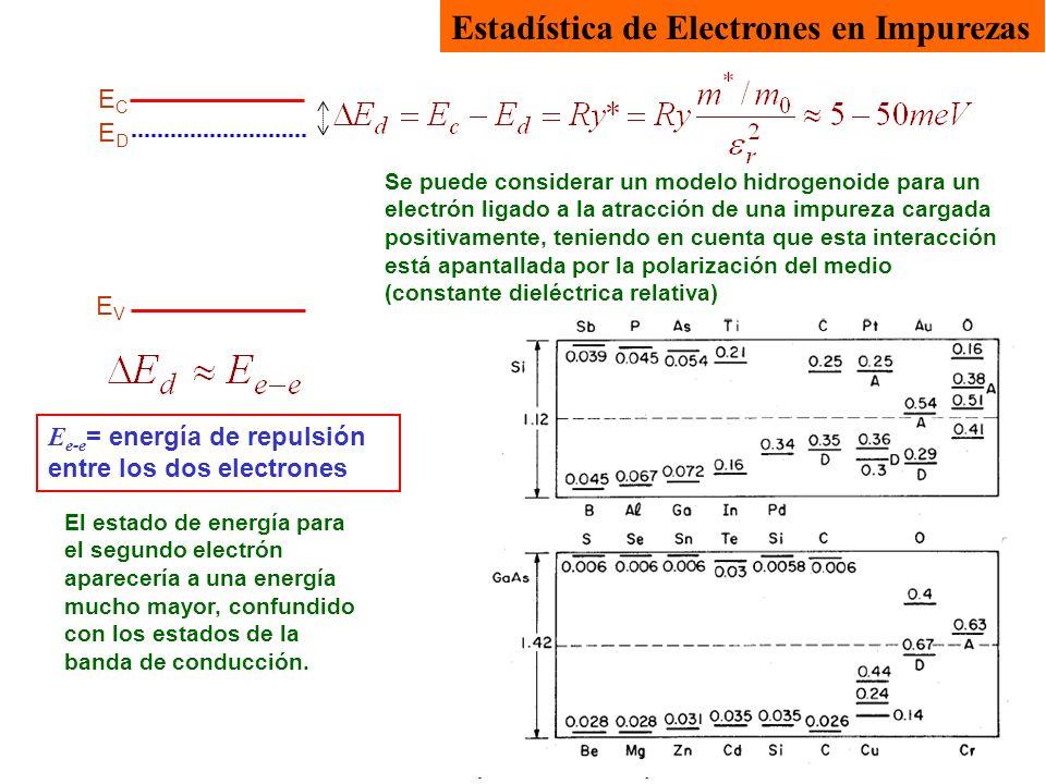 ECEC EVEV EDED E e-e = energía de repulsión entre los dos electrones Estadística de Electrones en Impurezas Se puede considerar un modelo hidrogenoide