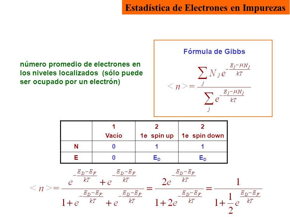 1 Vacío 2 1e spin up 2 1e spin down N011 E0EDED EDED Fórmula de Gibbs Estadística de Electrones en Impurezas número promedio de electrones en los nive