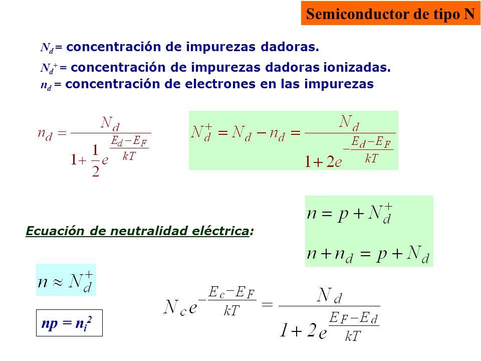 Ecuación de neutralidad eléctrica: np = n i 2 N d = concentración de impurezas dadoras. Semiconductor de tipo N N d + = concentración de impurezas dad