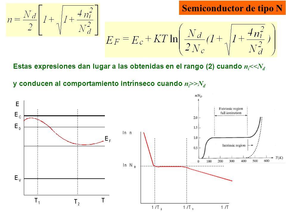 Semiconductor de tipo N Estas expresiones dan lugar a las obtenidas en el rango (2) cuando n i <<N d y conducen al comportamiento intrínseco cuando n