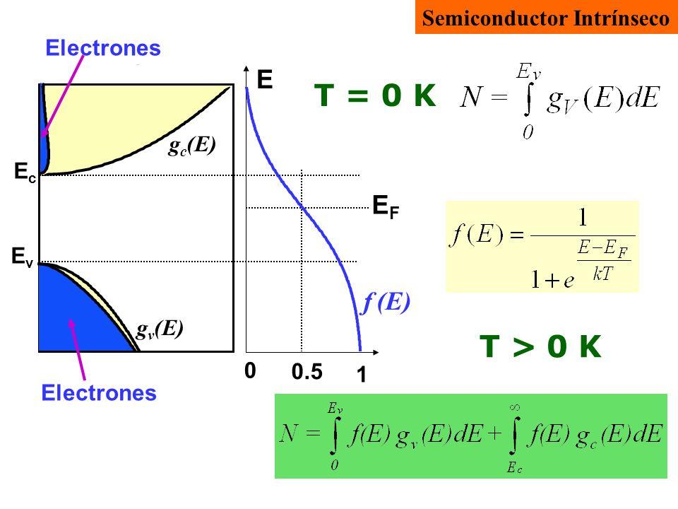 Estados posibles g c (E) g v (E) EcEc EvEv Electrones E 1 0.50.5 0 EFEF f (E) T > 0 K Electrones f v =1-f El nivel de Fermi tiene que ser tal que las áreas que representan huecos y electrones sean idénticas (semiconductor intrínseco) p = n Huecos Semiconductor Intrínseco