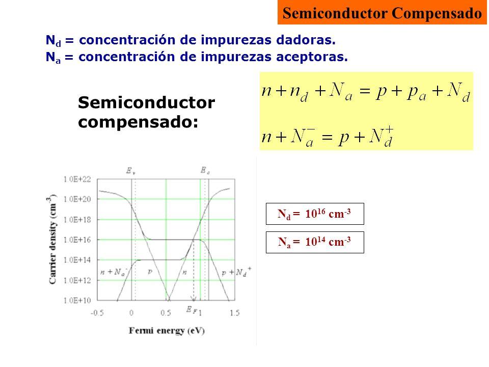 N d = 10 16 cm -3 N d = concentración de impurezas dadoras. N a = concentración de impurezas aceptoras. Semiconductor compensado: Semiconductor Compen