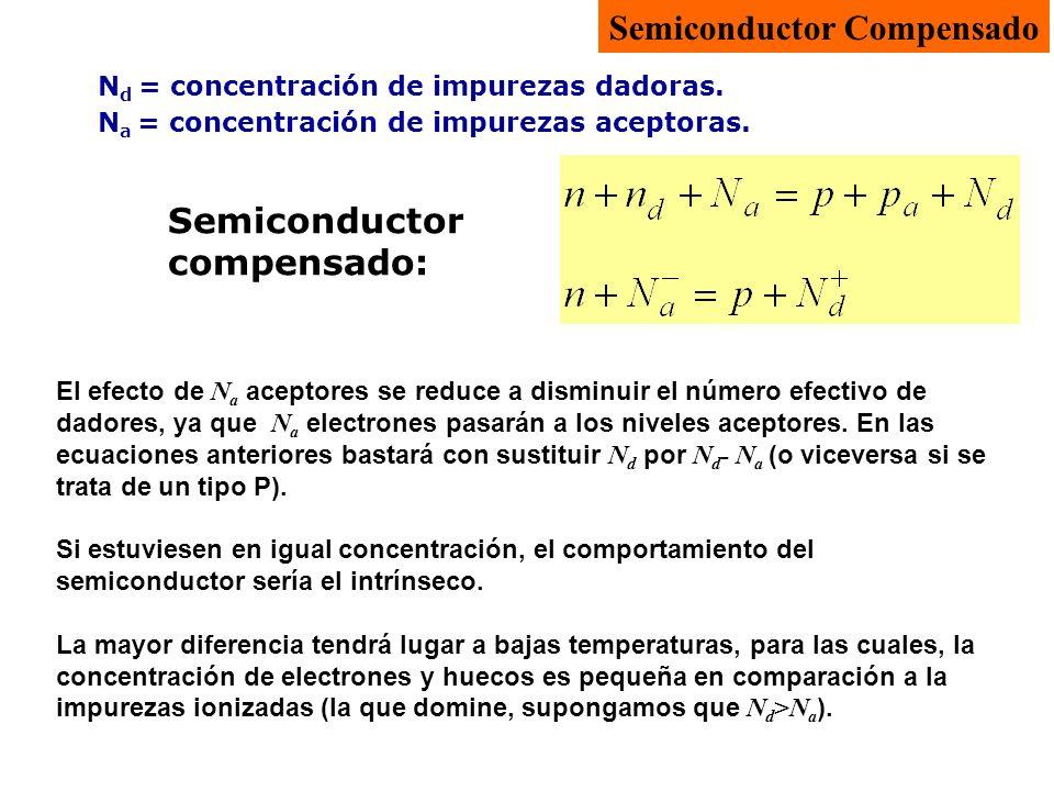 N d = concentración de impurezas dadoras. N a = concentración de impurezas aceptoras. Semiconductor compensado: Semiconductor Compensado El efecto de