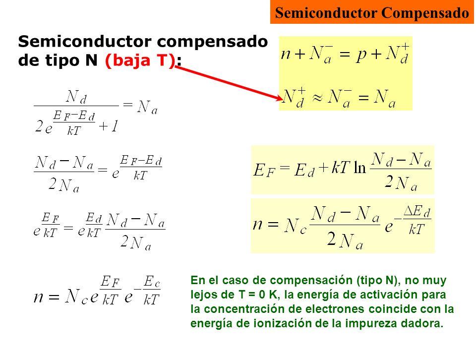 Semiconductor compensado de tipo N (baja T): Semiconductor Compensado En el caso de compensación (tipo N), no muy lejos de T = 0 K, la energía de acti