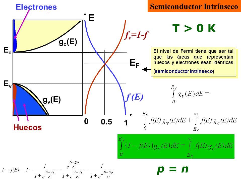 E e = E - E c E h = -(E-E v ) E Fe =E c - E F E Fh =E F - E v En el semiconductor no degenerado el nivel de Fermi se encuentra en la banda prohibida >> kT n = p Las energías E Fe y E Fh son magnitudes positivas y >> kT, pues son las distancias de la banda de conducción al nivel de Fermi (dentro de la banda prohibida en un semiconductor no degenerado) y de éste a la banda de valencia.