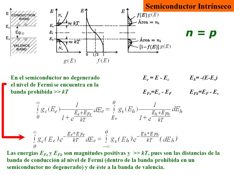 Semiconductor intrínseco Semiconductor intrínseco no degenerado Válido para cualquier semiconductor no degenerado: Para dar una expresión final para las densidades de estados integrales en las bandas de conducción y valencia, habremos de integrar la densidad de estados para electrones y huecos: