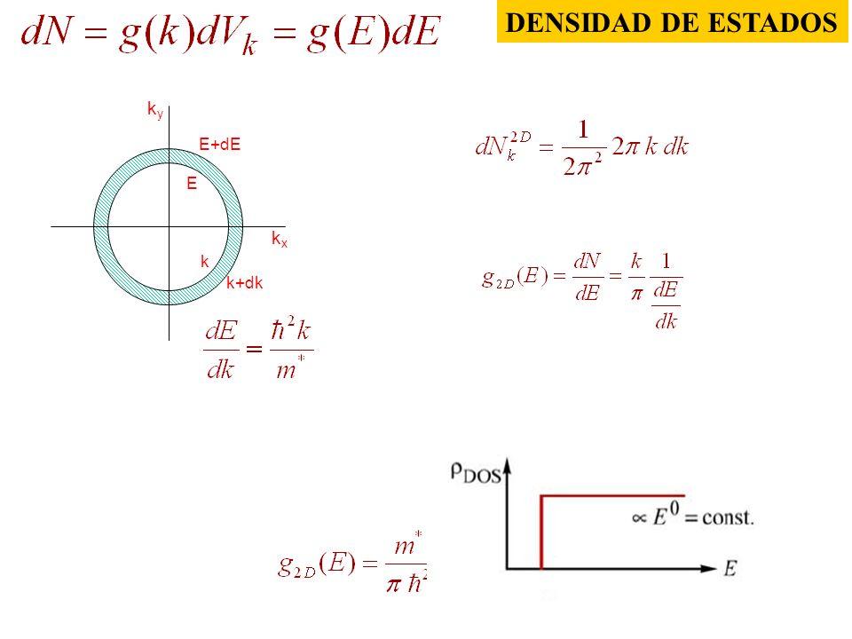 DENSIDAD DE ESTADOS kxkx kyky E+dE E k+dk k