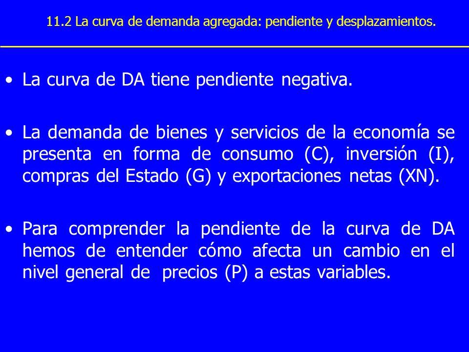 La curva de DA tiene pendiente negativa. La demanda de bienes y servicios de la economía se presenta en forma de consumo (C), inversión (I), compras d