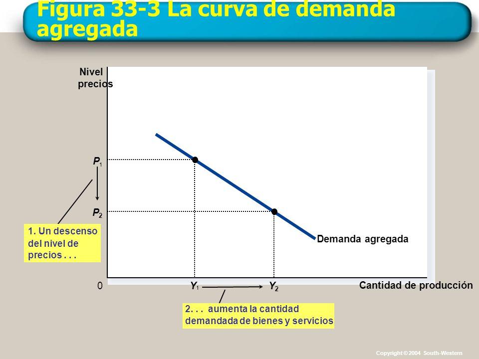 Figura 33-3 La curva de demanda agregada Cantidad de producción Nivel precios 0 Demanda agregada P Y Y2Y2 P2P2 1. Un descenso del nivel de precios...